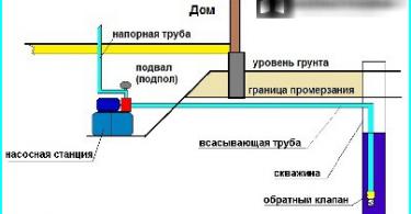 Sodo baldai, pagaminti iš plytų su savo rankas: kaip statyti mūrinę struktūra